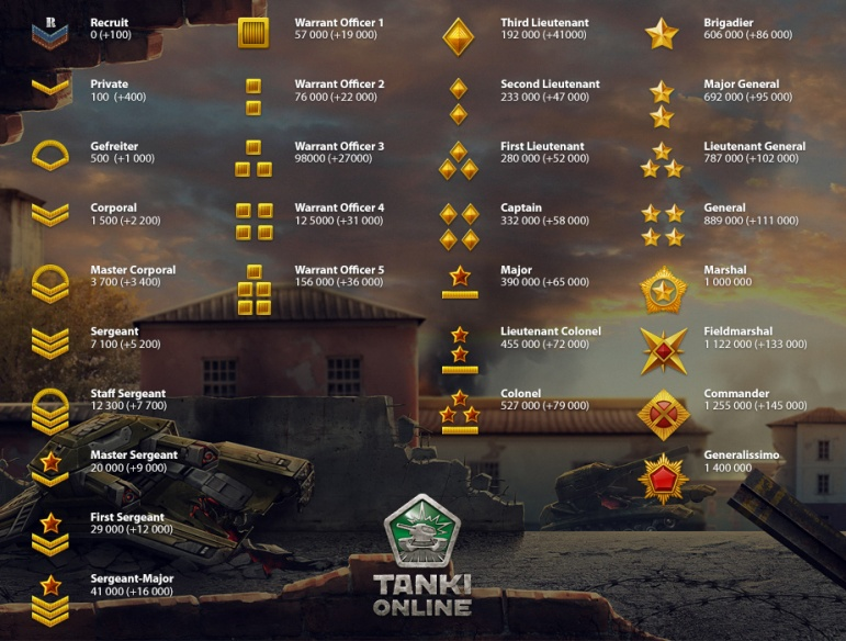 System of ranks in Tanki Online